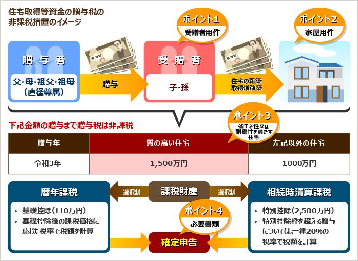 住宅取得等資金の贈与税の非課税措置のイメージ