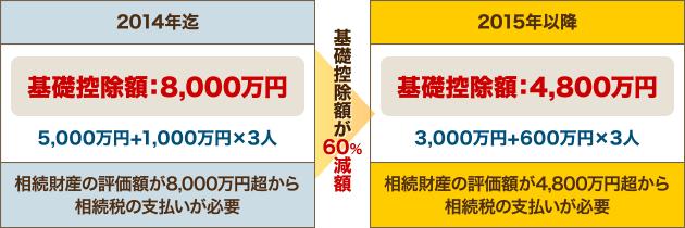 2014年迄 基礎控除額:8,000万円 ⇒ 2015年以降 基礎控除額:4,800万円