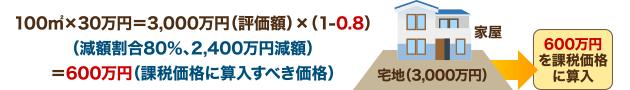 100㎡×30万円=3,000万円(評価額)×(1-0.8)(減額割合80%、2,400万円減額)=600万円(課税価格に算入すべき価格)