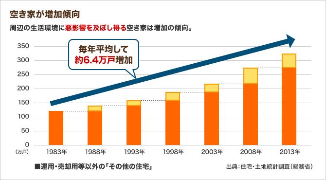 空き家が増加傾向