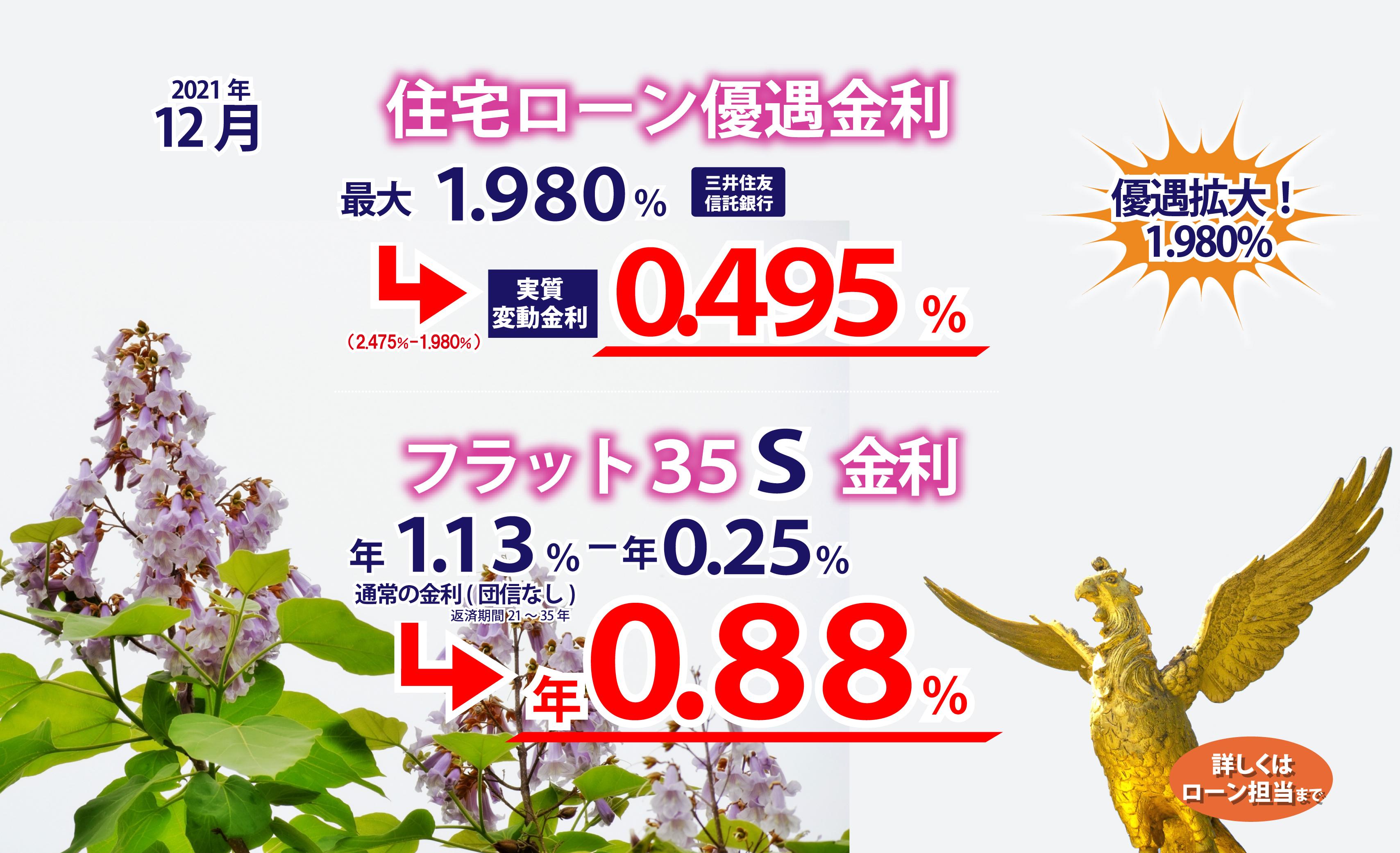 2016年1月の優遇金利 最大1.905%